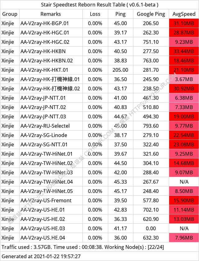 「自由鲸 FreeWahle」平价稳定老站SSR/V2ray机场服务 CN2/BGP中继隧道/IPLC内网专线-乞兒雞